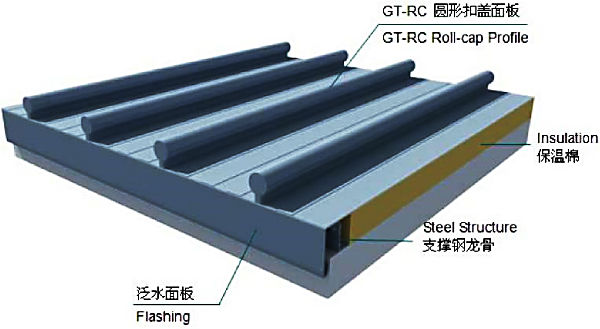 roll-cap-standing-seam-rooofing-system